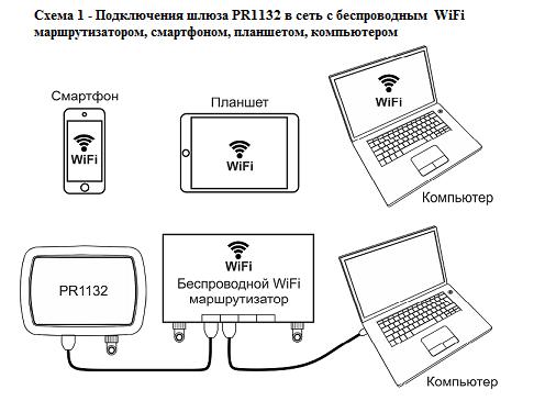 Подклюение Ethernet шлюза PR1132 Noolite, компании Ноотехника