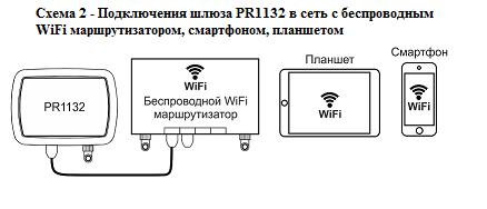 Подключение Ethernet шлюза PR1132 1 Noolite, компании Ноотехника